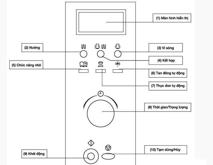 Hệ thống điều khiển lò vi sóng Fagor